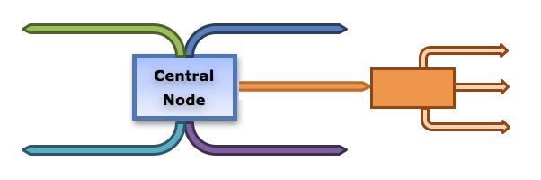 01_map_centralnode2