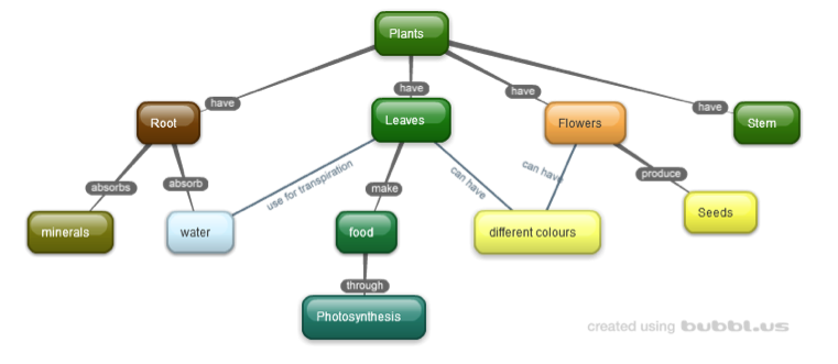 Flower Concept Map.What Is A Concept Map