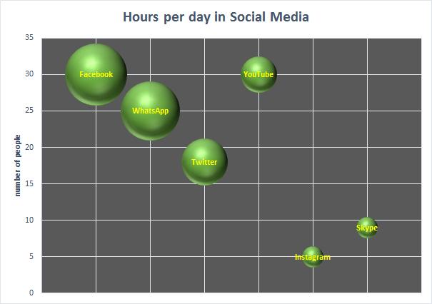 6-bubble-chart-social-media